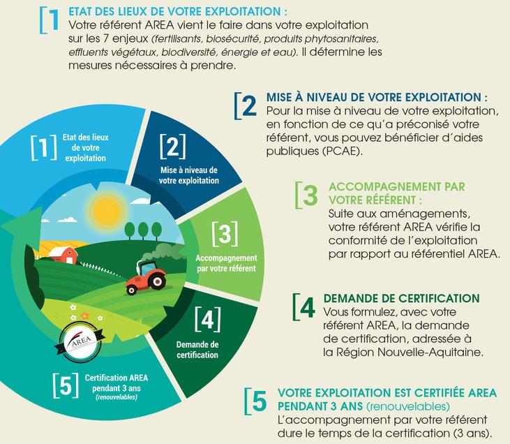 La Certification Environnementale Des Exploitations Agricoles Pour Une «  Agriculture Respectueuse De Lu0027Environnement En Aquitaine »
